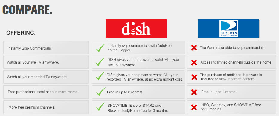 compare dish and directv in boise idaho
