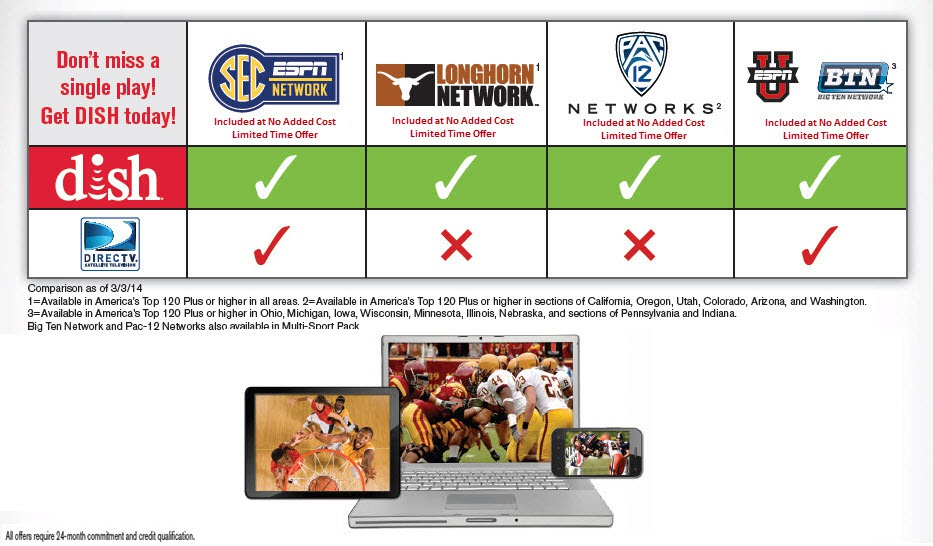 dish network sports packages